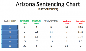 The 2008 Arizona Sentencing Chart by Koplow & Patatne